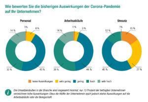 DVGW-Umfrageergebnisse: Robuste Gas- und Wasserversorgung im Corona-Jahr