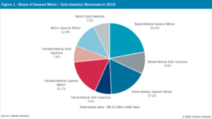Focusing-in On The Geared Motors And Solo Gearbox Market