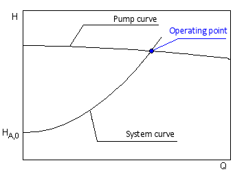 Operating Point of a Centrifugal Pump