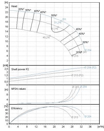 Pump Performance Chart