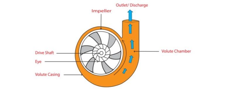 Editorial: How to Choose Long-Lasting Wear Rings for Centrifugal Pumps