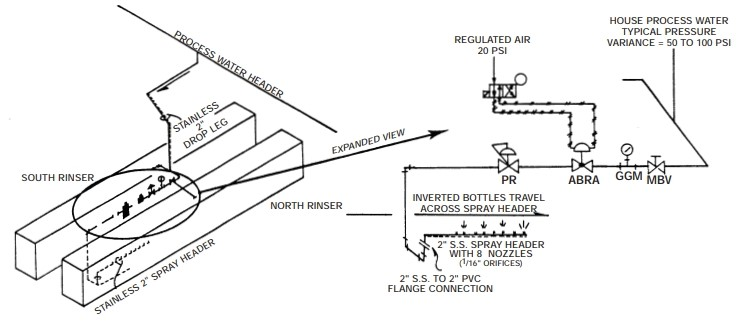 Regulator and Air-Actuated Valve Team Up to Eliminate Pressure Fluctuation