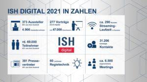 ISH digital 2021: Keine Lippenbekenntnisse, sondern Lösungen für die Energiewende