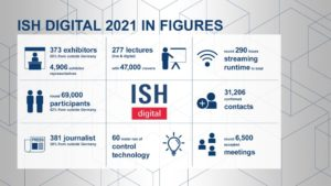 ISH digital 2021: Offering Genuine Solutions for the Energy Revolution