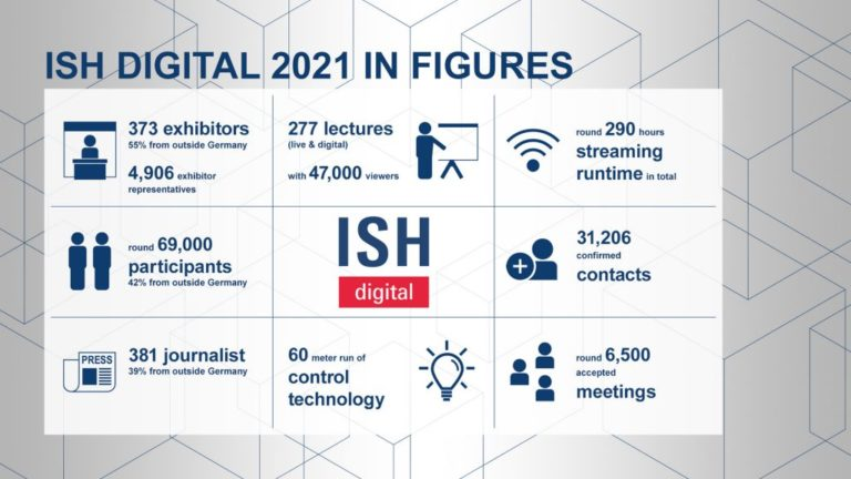 ISH digital 2021: Ofreciendo soluciones genuinas para la revolución energética