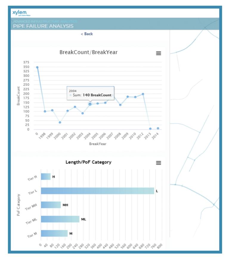 Xylem ed Esri: Modello innovativo di IA per l'analisi dei tubi