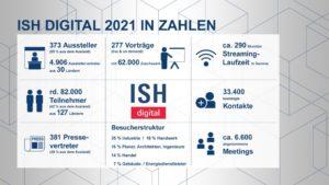 ISH digital 2021: Eine Bilanz