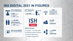 ISH digital 2021: Results