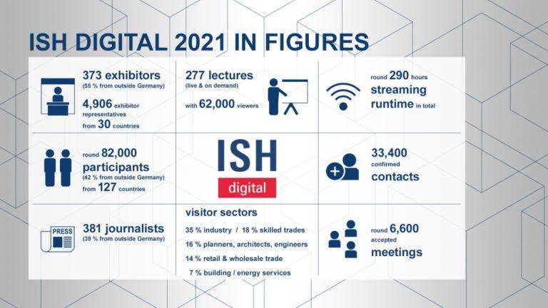 ISH digital 2021: Résultats