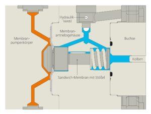 Optimierter Pumpenkopf für LEWA Ecoflow-Pumpen verdoppelt volumetrischen Fördergrad