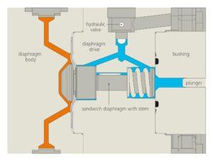 Optimized Pump Head for LEWA Ecoflow Pumps Doubles Volumetric Efficiency