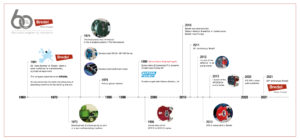 60 Years of Bredel Peristaltic Hose Pumps