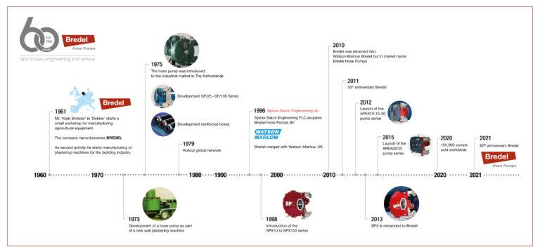 60 anni di pompe peristaltiche Bredel