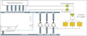 Ecoclean DFC: Dynamische Volumenstromregelung für Prozessanlagen