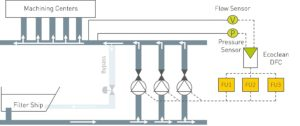 Ecoclean DFC: Dynamic Volumetric Flow Control for Process Systems