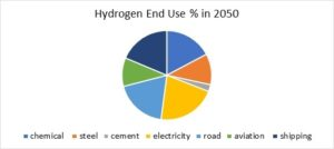 Many Large Growing Market Niches for Hydrogen Flow and Treat Products