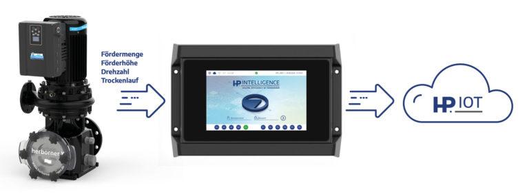 Mit HP.INTELLIGENCE den Pumpenbetrieb in Bädern digitalisieren